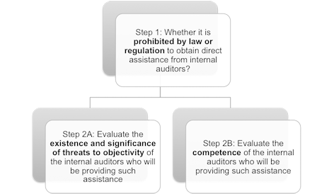 Using the work of internal auditors | ACCA Qualification