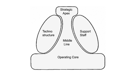 mintzberg structure and strategy relationship
