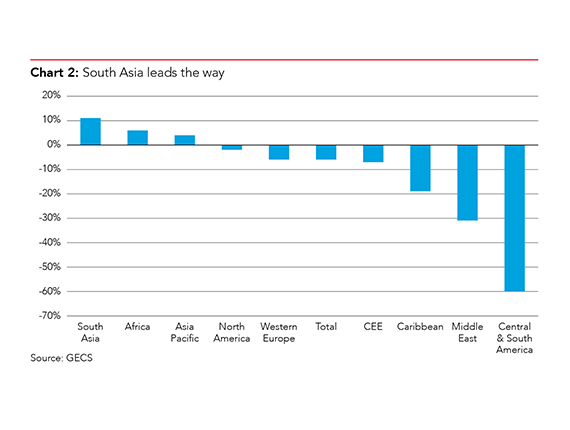 Economic confidence is highest in South Asia