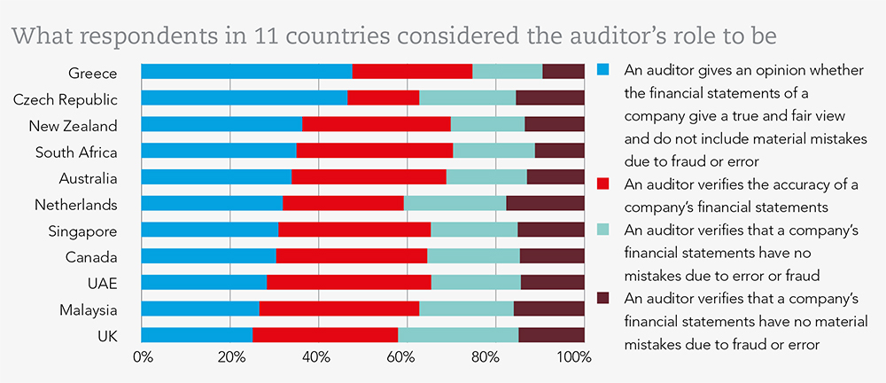 What respondents in 11 countries considered the auditor's role to be