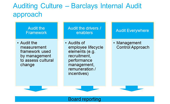 auditing culture barclays internal audit approach