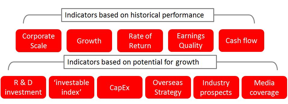 Indicators of historical performance and Indicators of historical growth.