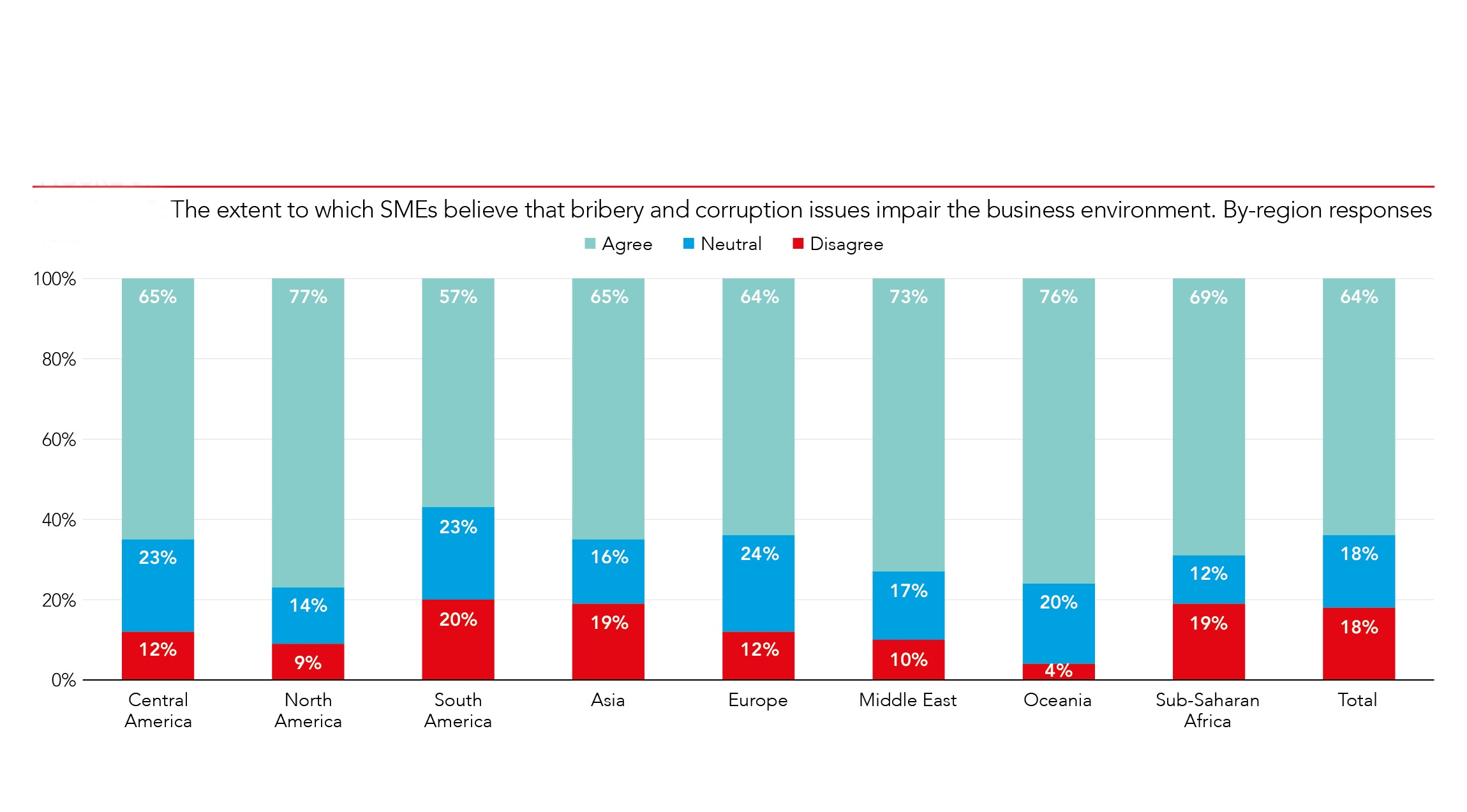 The majority (67%) of global survey respondents think that SMEs are not generally likely to come across any risk of bribery and corruption in the course of their business dealings, although this figure masks significant regional variations. Only in Central America did respondents who claimed that SMEs would not encounter bribery and corruption outnumber those who thought it likely, at 37% to 27%, whereas in sub-Saharan Africa the results were 10% to 86%.