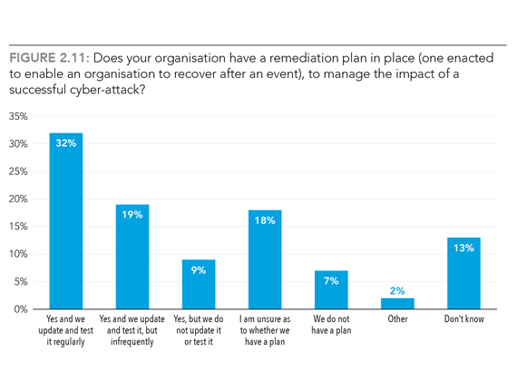 Figure 2.11: Does your organisation have a remediation plan in place (one enacted to enable an organisation to recover after an event), to manage the impact of a successful cyber-attack? 32% Yes and we update and test ig regularly, 19% Yes and we update and test it infrequently, 9% Yes but we do not update it or test it, 18% I am unsure as to wether we have a plan, 7% We do not have a plan, 2% Other, 13% Don't know.