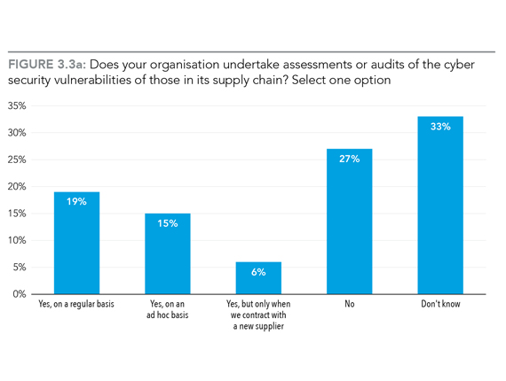 Figure 3.3a: Does your organisation undertake assessments or audits of the cyber-security vulnerabilities of those in its supply chain?: 19% Yes, on a regular basis, 15% Yes on an ad hoc basis, 6% Yes, but only when we contract with a new supplier, 27% No, 33% Don't know.