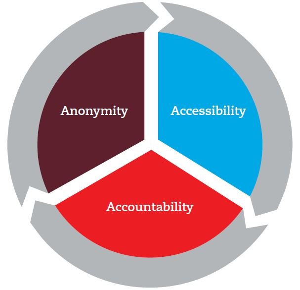 Info-graphic showing the cyclical nature of the three modern policy challenges to economic crime: anonymity, accessibility and accounrability.