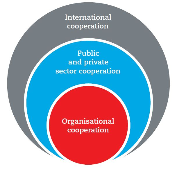 Concentric circles of cooperation: organisational is at the centre, then public and private sector; ultimately international cooperation.