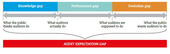 A figure of the three gaps: knowledge gap; performance gap and evolution gap. Below the three gaps are three horizontal arrows pointing in both directions. Under each of the point there is text explaining how the gaps are linked together. From left to right: what the public think auditors do; What auditors actually do; what auditors are supposed to do; what the public wants auditors to do. All of these lead down to the audit expectation gap.