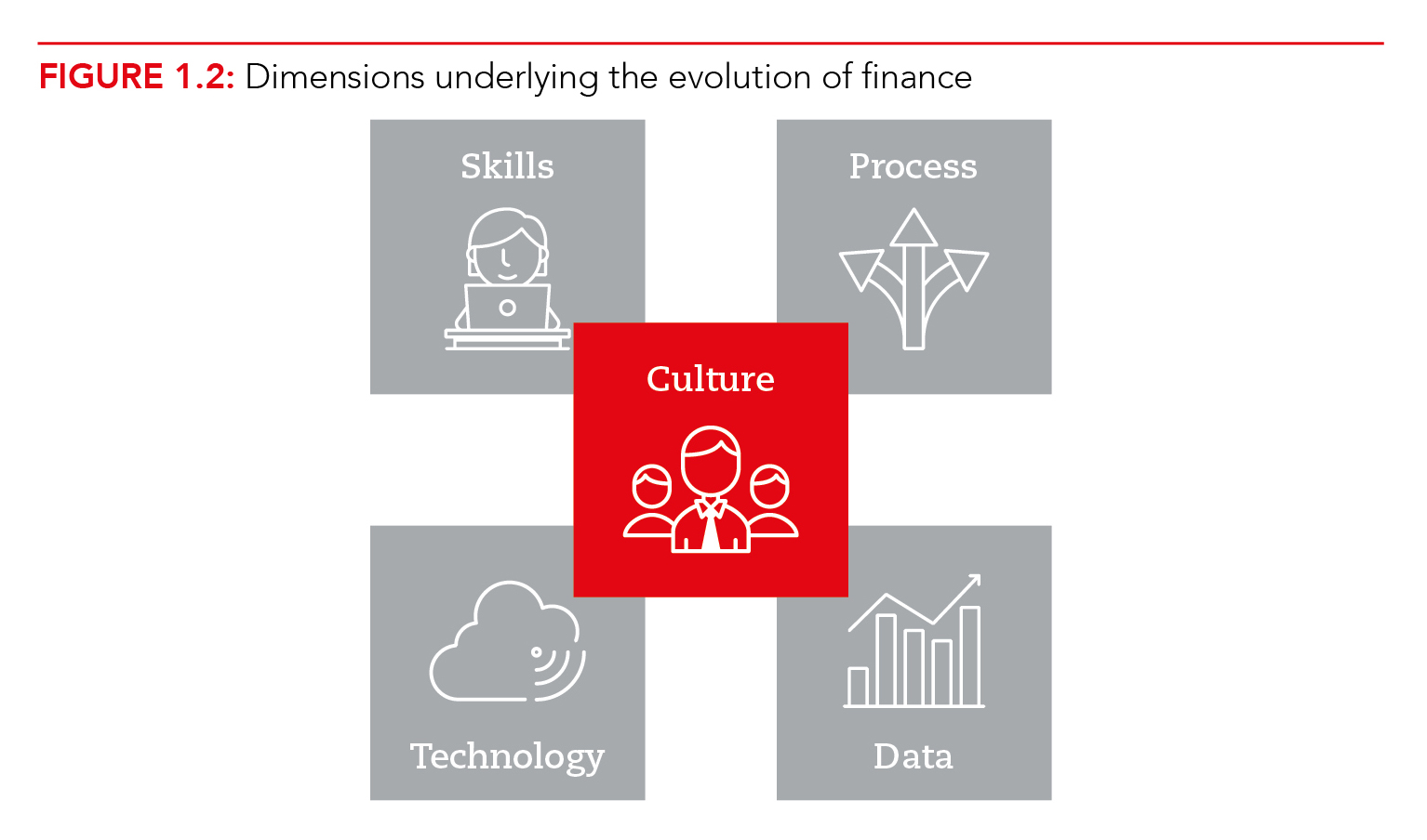 The evolution of finance is driven by data, technology, processes, people, and most importantly purpose and the culture of the finance organisation.