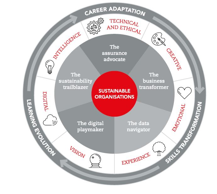 A pie chart of all five careers of opportunity: assurance advocate, business transformer, data navigator, digital playmaker and sustainability tralblazer.