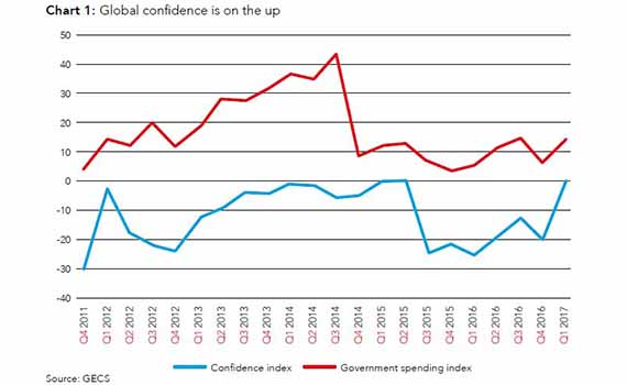 Economic confidence and government spending, graph showing an upturn in Q1 2017