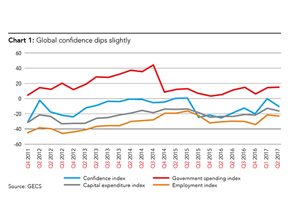 Global confidence dips slightly in Q2
