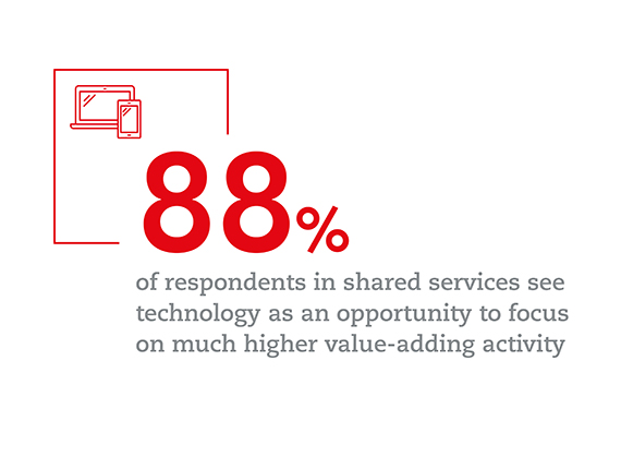 Graphic: 88 per cent of respondents in shared services see technology as an opportunity to focus on much higher value-adding activity.