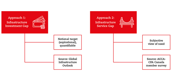 Figure of two approaches to the infrastructure gap. Approach 1. infrastructure investment gap: Notional target (aspirational), quantifiable; Source: Global Infrastructure Outlook. Approach 2. infrastructure service gap: Subjective view of need; Source: ACCA- CPA Canada member survey.