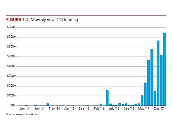 Figure showing increase by month of new ICO funding