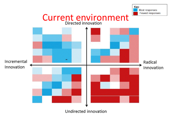 Current environment: most responses indicated incremental innovation and directed innovation
