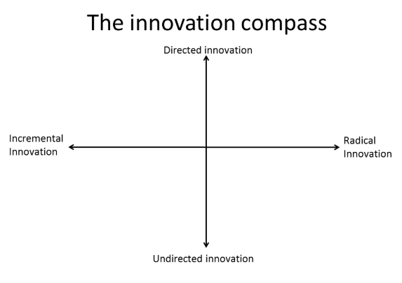 Innovation compass: directed, radical, undirected and incremental innovation,