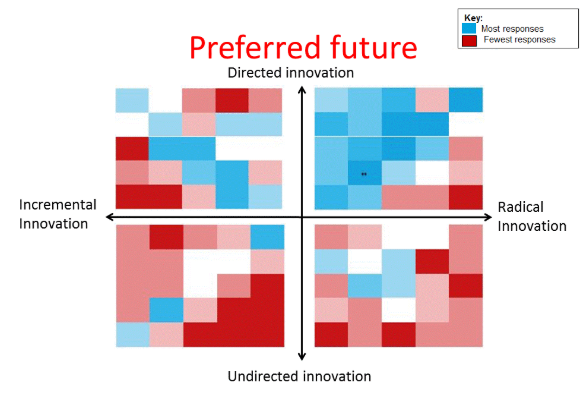 Preferred future: most responses indicated radical innovation and directed innovation