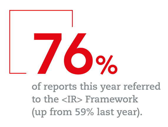 76% of reports this year referred to the <IR> Framework (up from 59% last year)