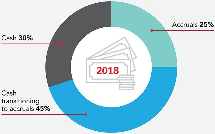 Pie chart 1 content: 2018 - Cash = 30%, cash transitioning to accruals = 45%, accruals = 25%.