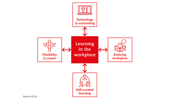 Four dynamics of change in workplace learning