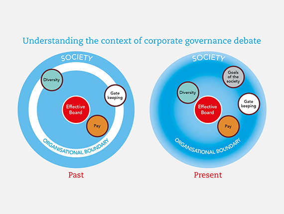 Understanding the context of corporate governance debate