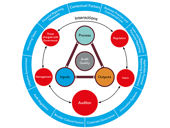 IAASB's Framework for Audit Quality