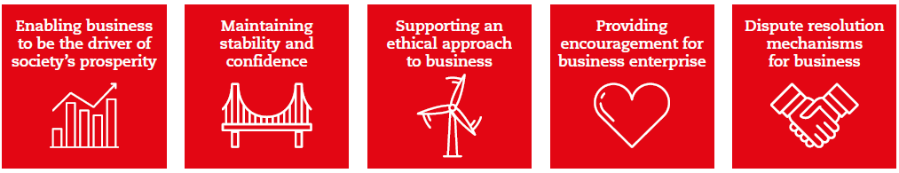 Five enabling strategies for governments to consider as it approaches each theme: Enabling business to be the driver of society's prosperity; Maintaining stability and confidence; Supporting an ethical approach to business; Providing encouragement for business enterprise; Dispute resolution mechanisms for business;