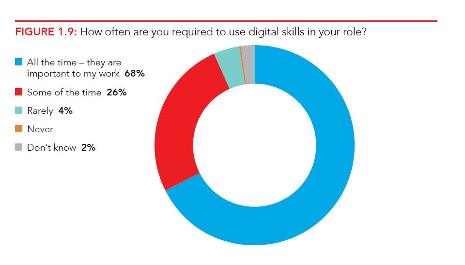 Graph asking survey respondents how often they are asked to use digital skills in their roles. 68% said all the time, 26% said some of the time,  4% said rarely, none said never and 2% said they don't know.