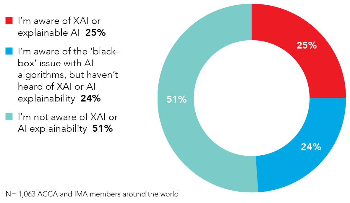 A graph indicating that 25% of ACCA and IMA members around the world are aware of XAI or explainable AI;  24% are aware of the 'black-box' issue with AI algorithms, but haven't heard of XAI or AI explainability; and 51% are not aware of XAI or AI explainability.