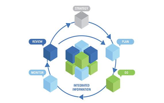 Image result for enterprise performance management