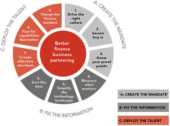 Nine-point plan for better business partnering.