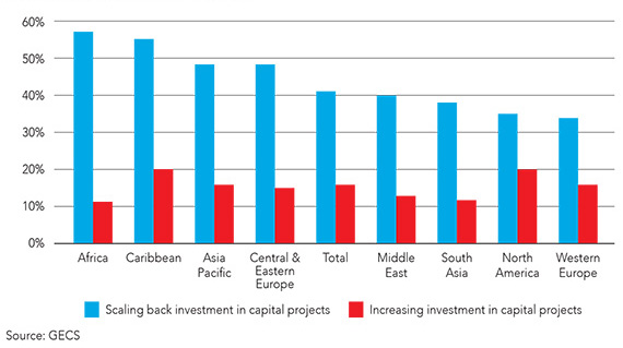 Graph showing reluctance to invest by region. Africa is the region scaling back investment in capital projects the most.