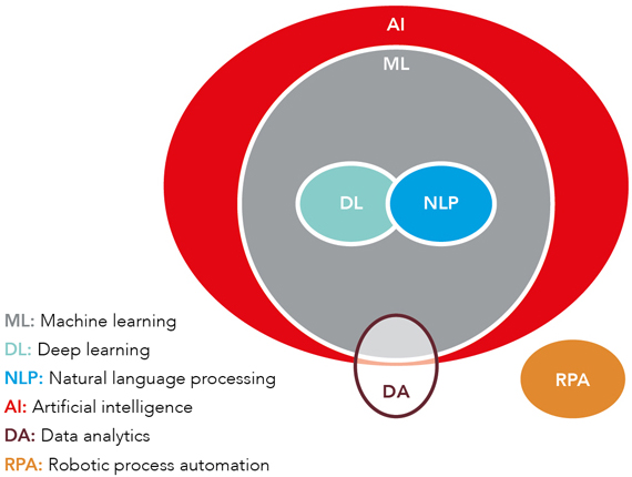 A figure of circles describing how the different terms are related: machine learning; deep learning; natural language processing; artificial intelligence; data analytics; robotic process automation. Artificial intelligence is the bigger outer circle with machine learning as a smaller circle within. Inside the machine learning circle are two smaller circles - deep learning an natural language processing. Circling the the border of the artificial intelligence circle is data analytics with half of its circle being inside the artificial intelligence circle and half of it outside. In the bottom right corner is the robotic process automation circle - not connected to the other circles.