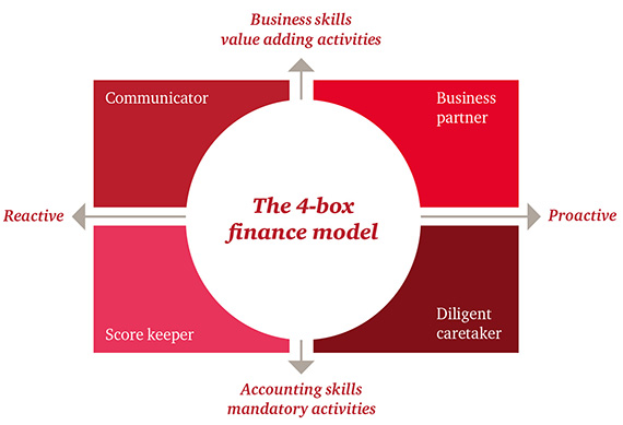 Diagram showing the 4-box finance model.