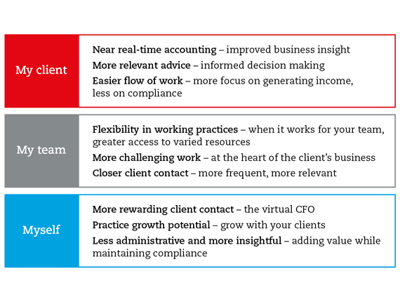 A figure showing the benefits of digitalising your practice. My client: near real-time accounting - improved business insight; more relevant advice - informed decision making; easier flow of work - more focus on generating incom, less on compliance. My team: flexibility in working practices - when it works for your team, greater access to varied resources; more challenging work - at the heart of the client's business; closer client contact - more frequent, more relevant. Myself: more rewarrding client contact - the virtual CFO; practice growth potential - grow with your clients; less administration and more insightful - adding value while maintaining compliance