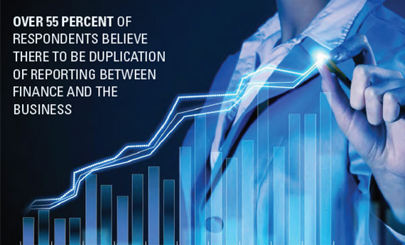 Over 55% of respondents believe there to be duplication of reporting between finance and the business.