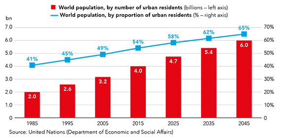Graph showing projected growth in global city populations. Around 65% of the world's population will live in cities by 2045.