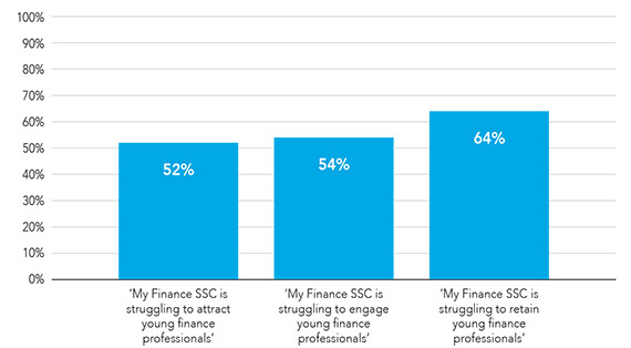"Graph showing attraction, engagement and retention of young finance professionals in finance shared services centres. 64% say ""my finance SSC is struggling to retain young finance professionals."""