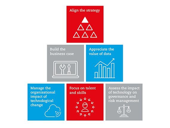 Six imperatives for the CFO: Align the strategy, build the business cass, appreciate the value of data, manage the organisational impact, focus on talent, assess the risk