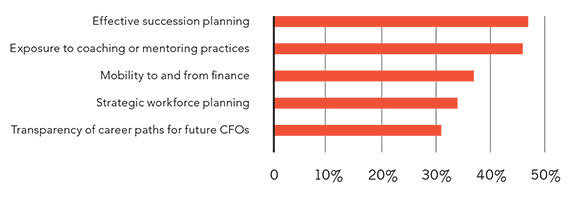 The top five interventions considered necessary for developing future CFOs. Effective succession planning is the top intervention.