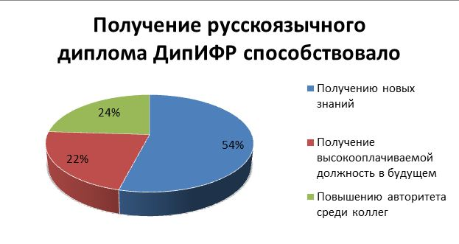 Отчет по русскоязычному диплому ДипИФР Рус acca global 2