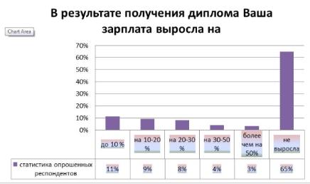 Отчет по русскоязычному диплому ДипИФР Рус acca global Из гистограммы видно что получение диплома способствовало увеличению заработной платы для небольшого процента опрошенных но важно отметить