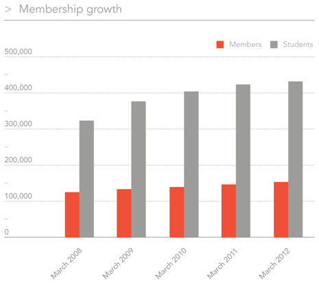 Membership growth chart