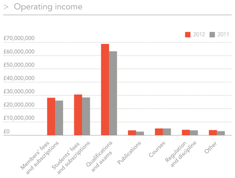 Operating income chart
