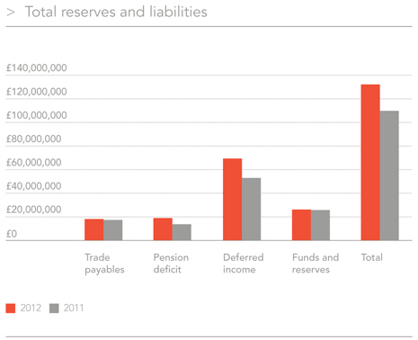 Total reserves chart