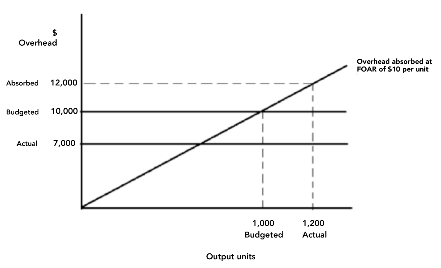 how to find budgeted fixed overhead