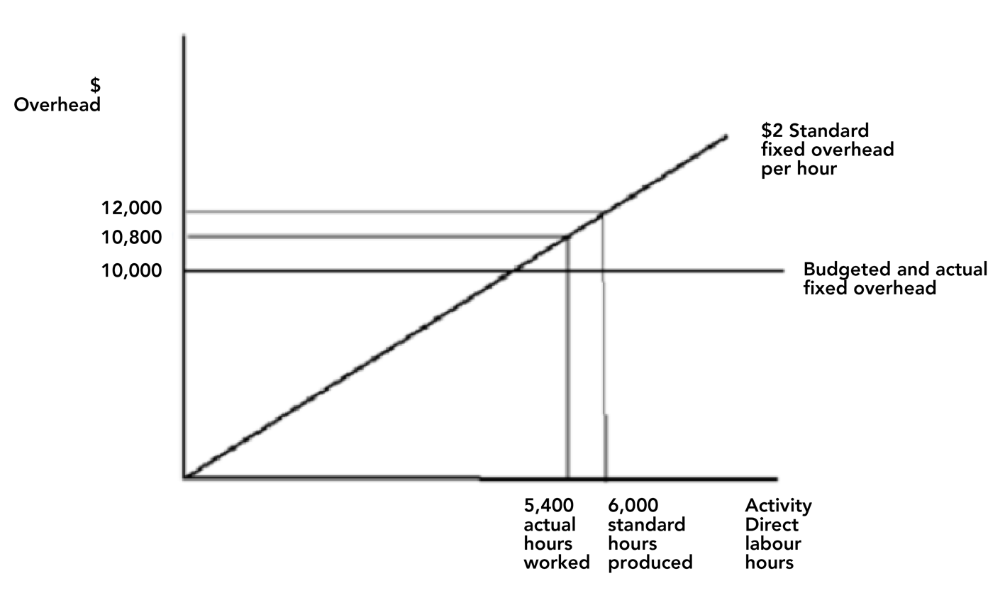 Fixed overhead absorption | ACCA Global