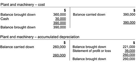 bad debts accounting