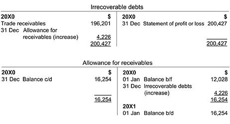 accounts receivable-trade